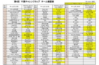 2017千葉チャレ お申込みチーム一覧表.png