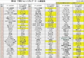 2018 千葉チャレ チーム一覧表.jpg