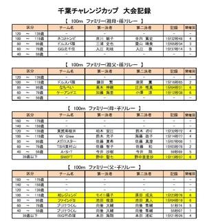 2020 千葉チャレ ファミリーR.jpg